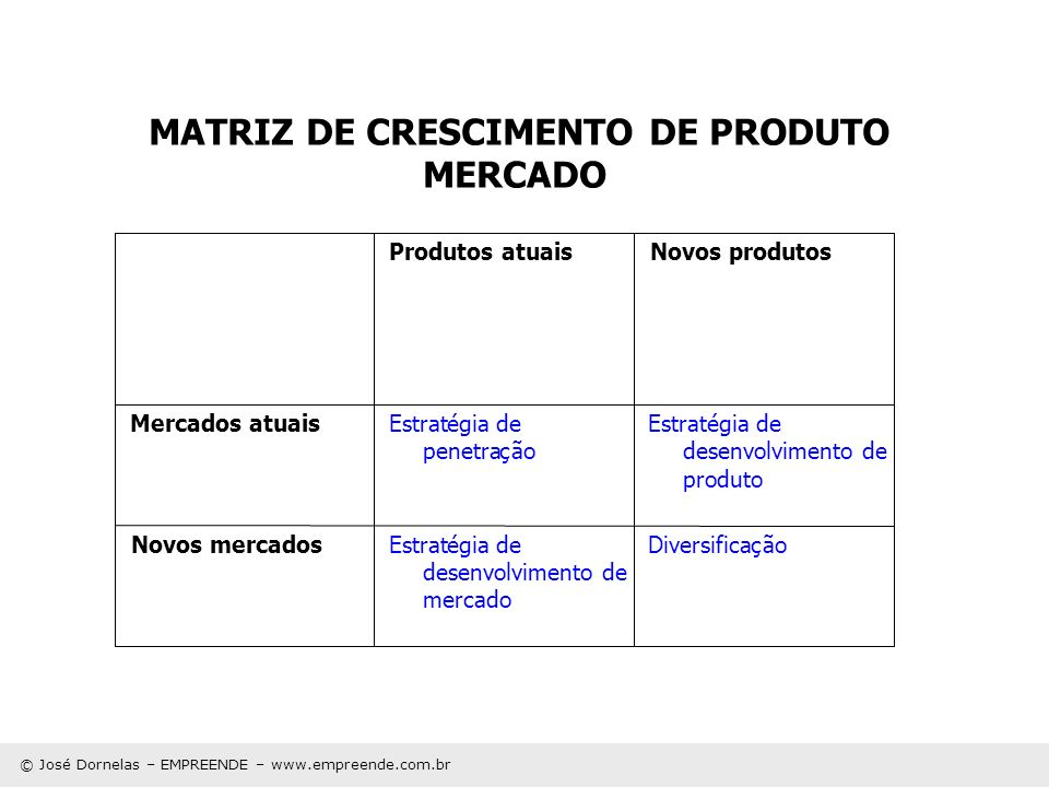 MATRIZ DE CRESCIMENTO DE PRODUTO