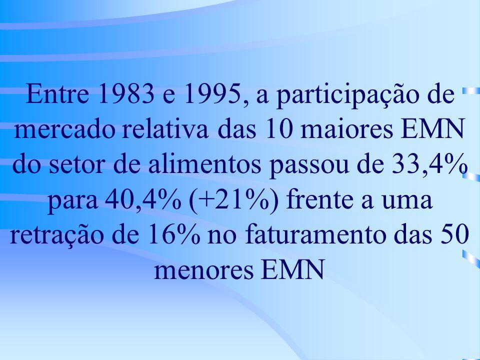 Entre 1983 e 1995, a participação de mercado relativa das 10 maiores EMN do setor de alimentos passou de 33,4% para 40,4% (+21%) frente a uma retração de 16% no faturamento das 50 menores EMN
