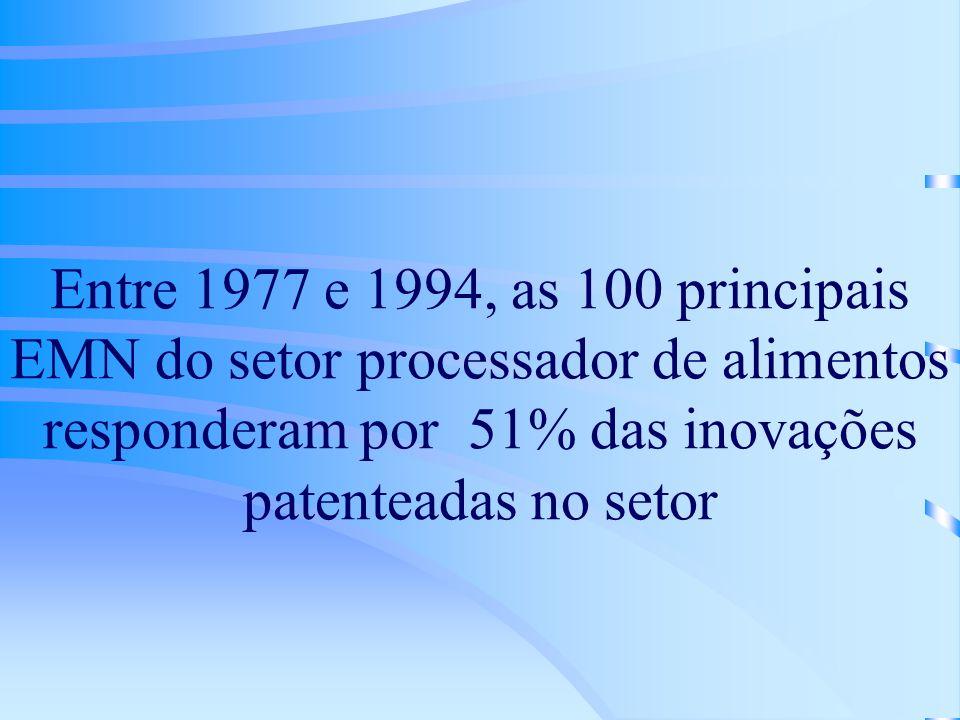 Entre 1977 e 1994, as 100 principais EMN do setor processador de alimentos responderam por 51% das inovações patenteadas no setor