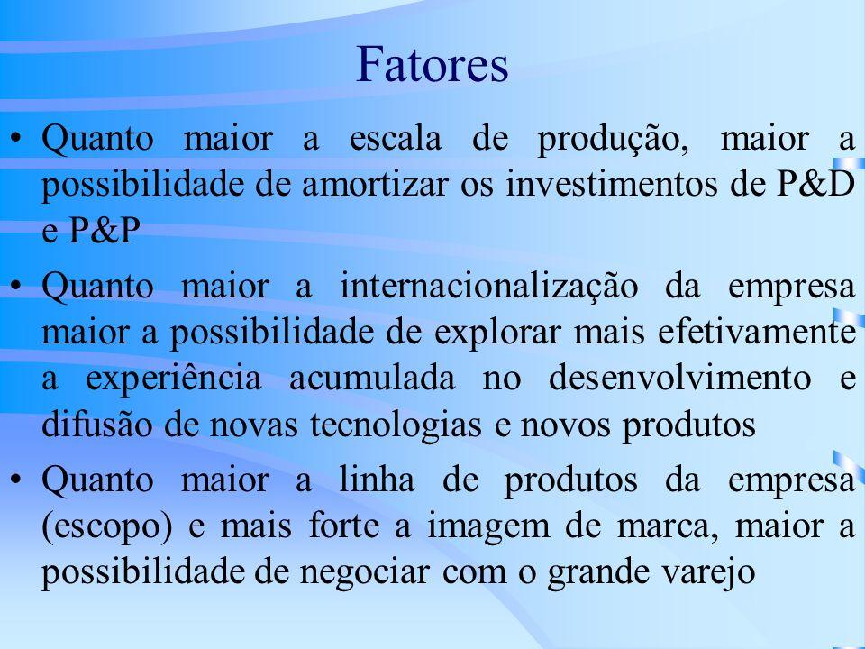 Fatores Quanto maior a escala de produção, maior a possibilidade de amortizar os investimentos de P&D e P&P.