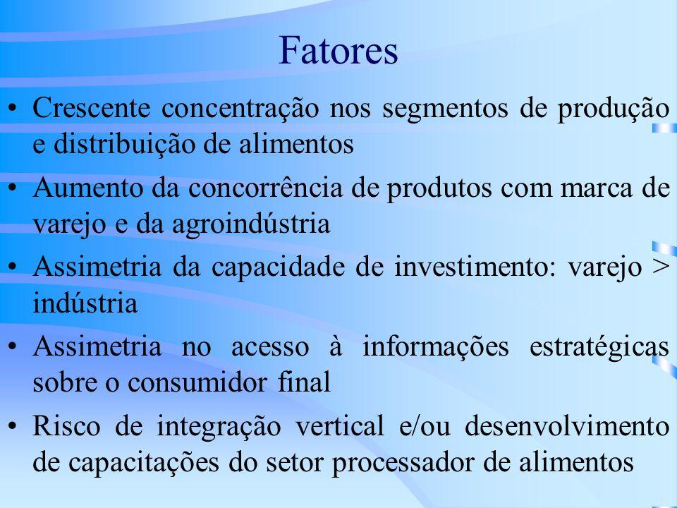 Fatores Crescente concentração nos segmentos de produção e distribuição de alimentos.