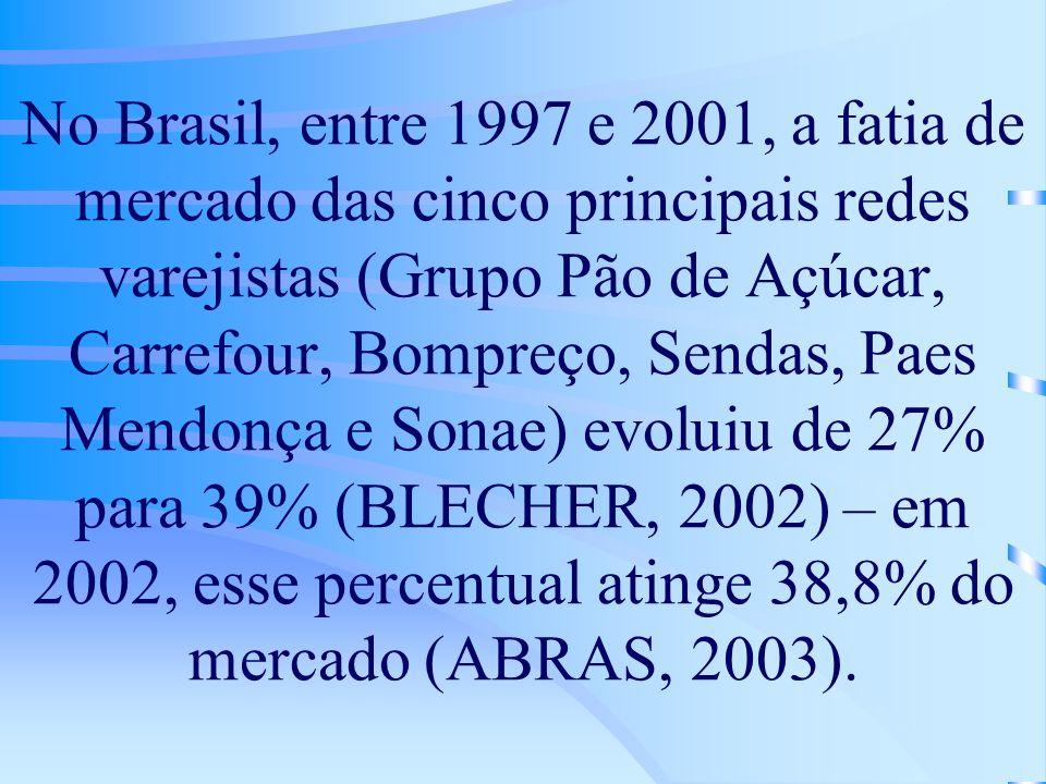 No Brasil, entre 1997 e 2001, a fatia de mercado das cinco principais redes varejistas (Grupo Pão de Açúcar, Carrefour, Bompreço, Sendas, Paes Mendonça e Sonae) evoluiu de 27% para 39% (BLECHER, 2002) – em 2002, esse percentual atinge 38,8% do mercado (ABRAS, 2003).