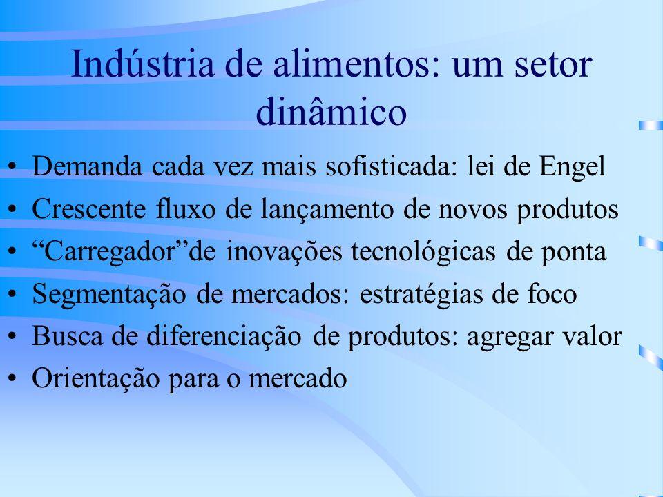 Indústria de alimentos: um setor dinâmico