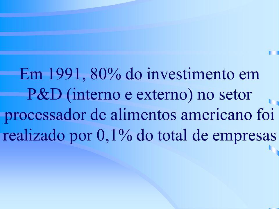Em 1991, 80% do investimento em P&D (interno e externo) no setor processador de alimentos americano foi realizado por 0,1% do total de empresas
