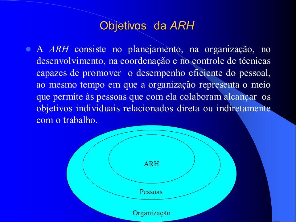 Objetivos da ARH