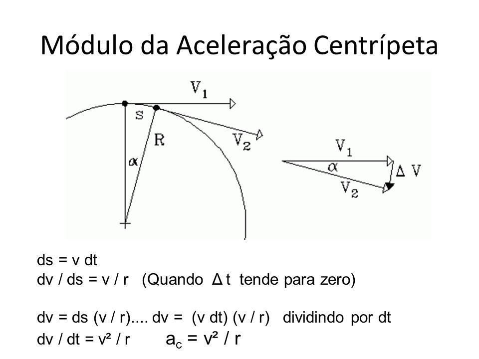 Módulo da Aceleração Centrípeta