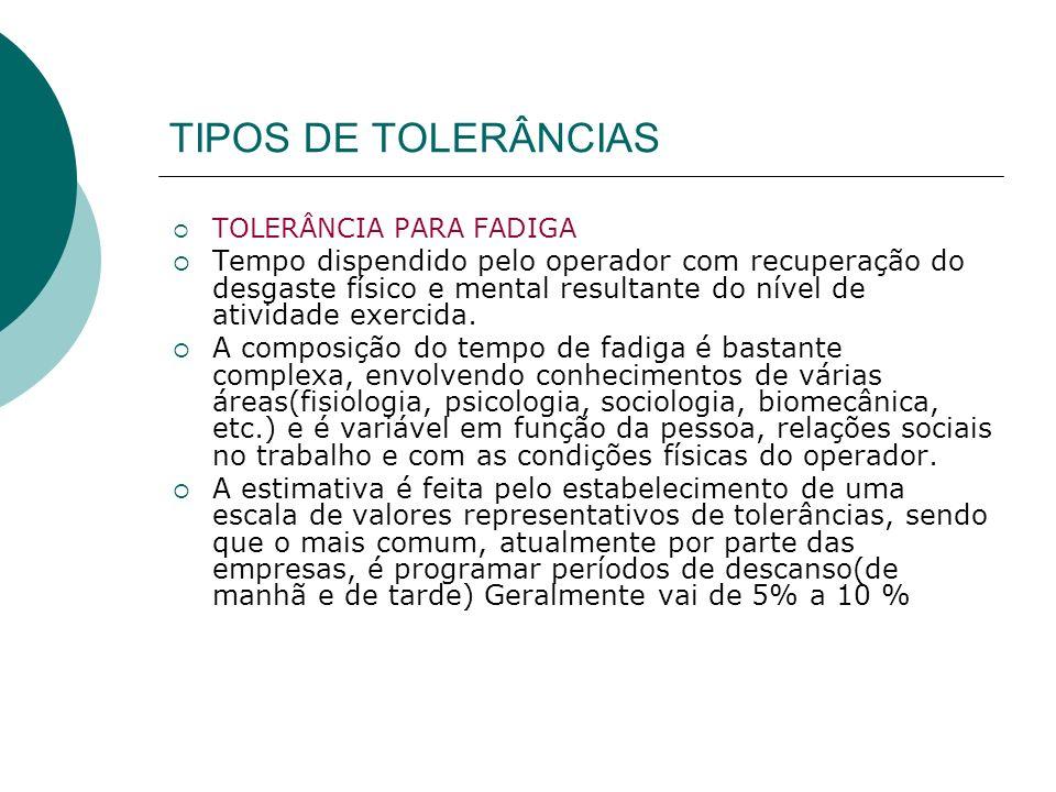 TIPOS DE TOLERÂNCIAS TOLERÂNCIA PARA FADIGA.