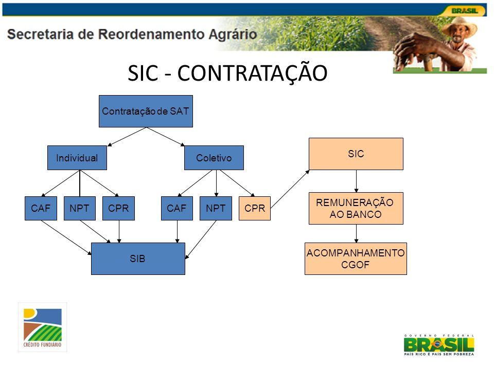 SIC - CONTRATAÇÃO