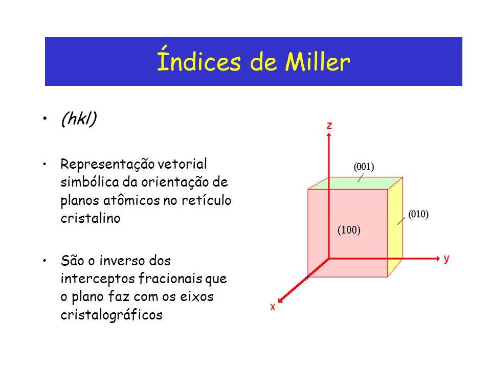 Índices de Miller (hkl)