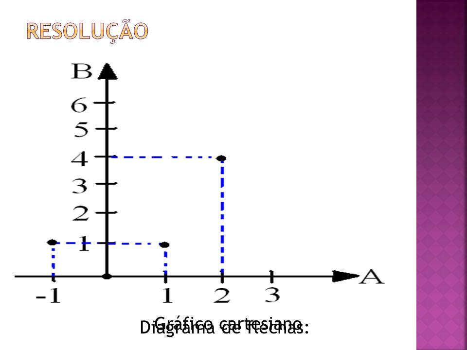 resolução Gráfico cartesiano Diagrama de flechas: