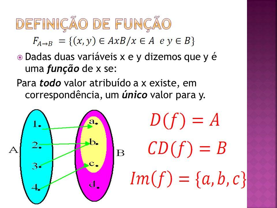 DEFINIÇÃO DE FUNÇÃO Dadas duas variáveis x e y dizemos que y é uma função de x se: