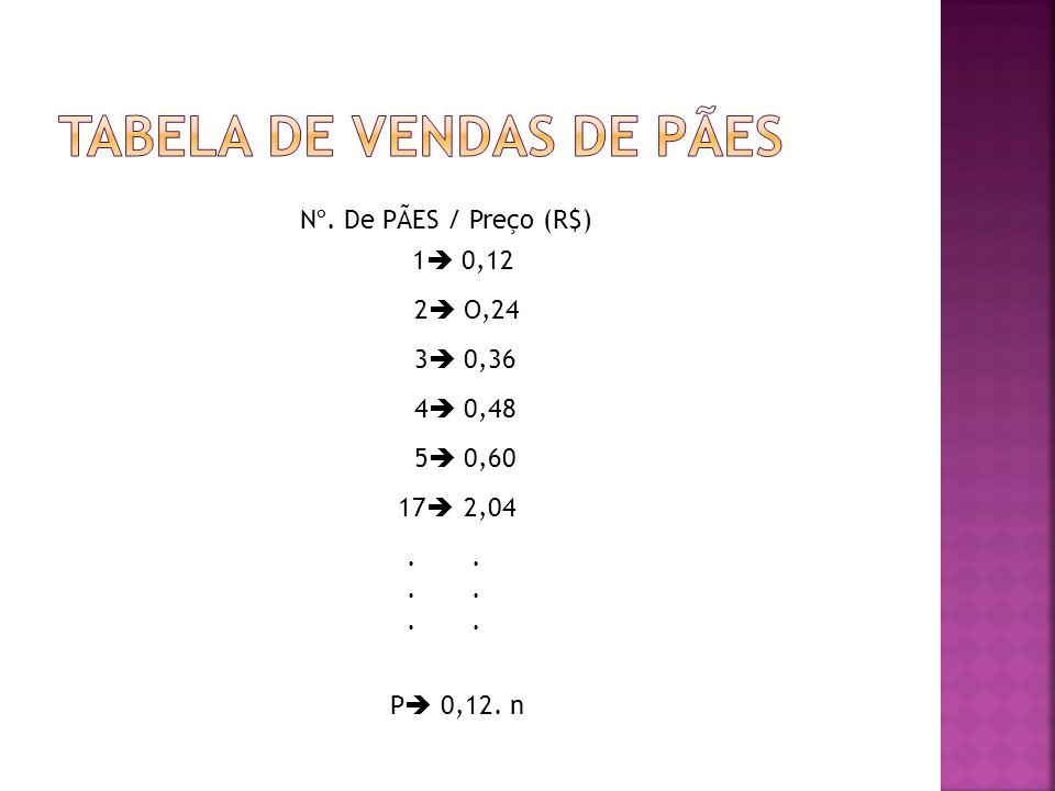 Tabela de vendas de pães