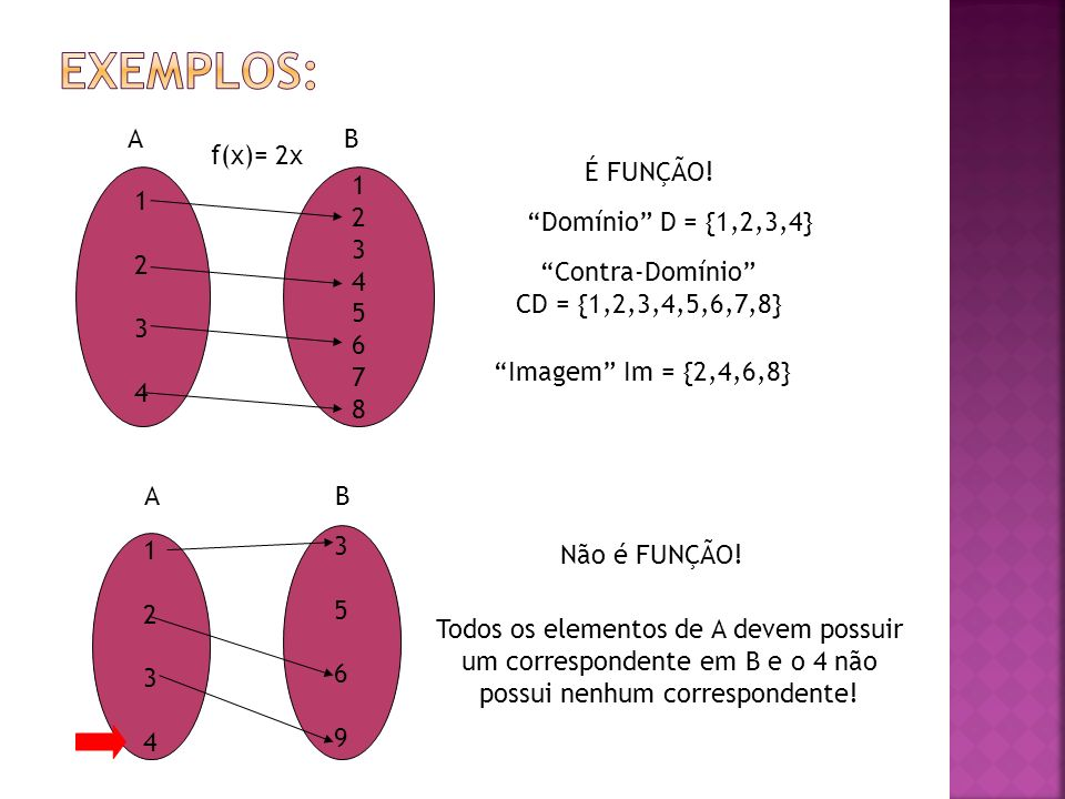 Exemplos: A B f(x)= 2x É FUNÇÃO! 1 2 3 4 1 2 3 4 5 6 7 8