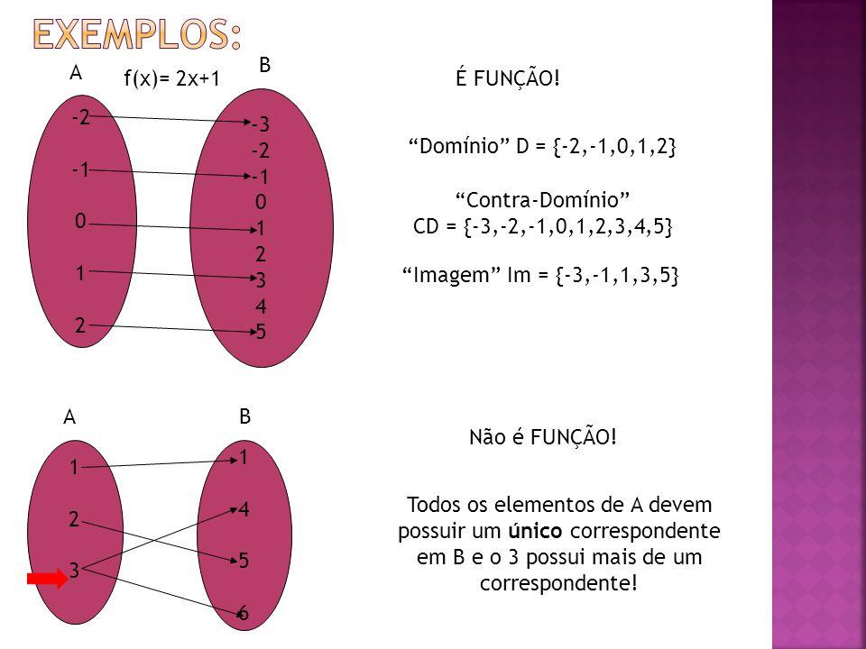 Exemplos: B A f(x)= 2x+1 É FUNÇÃO! -3 -2 -1 1 2 3 4 5 -2 -1 1 2