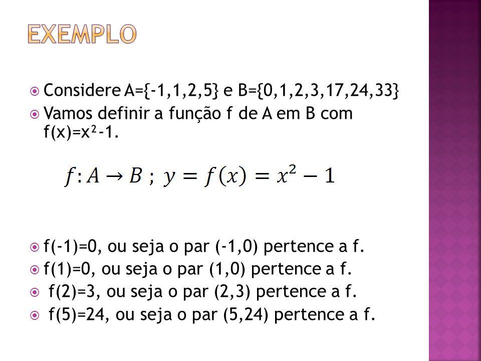 Exemplo Considere A={-1,1,2,5} e B={0,1,2,3,17,24,33}
