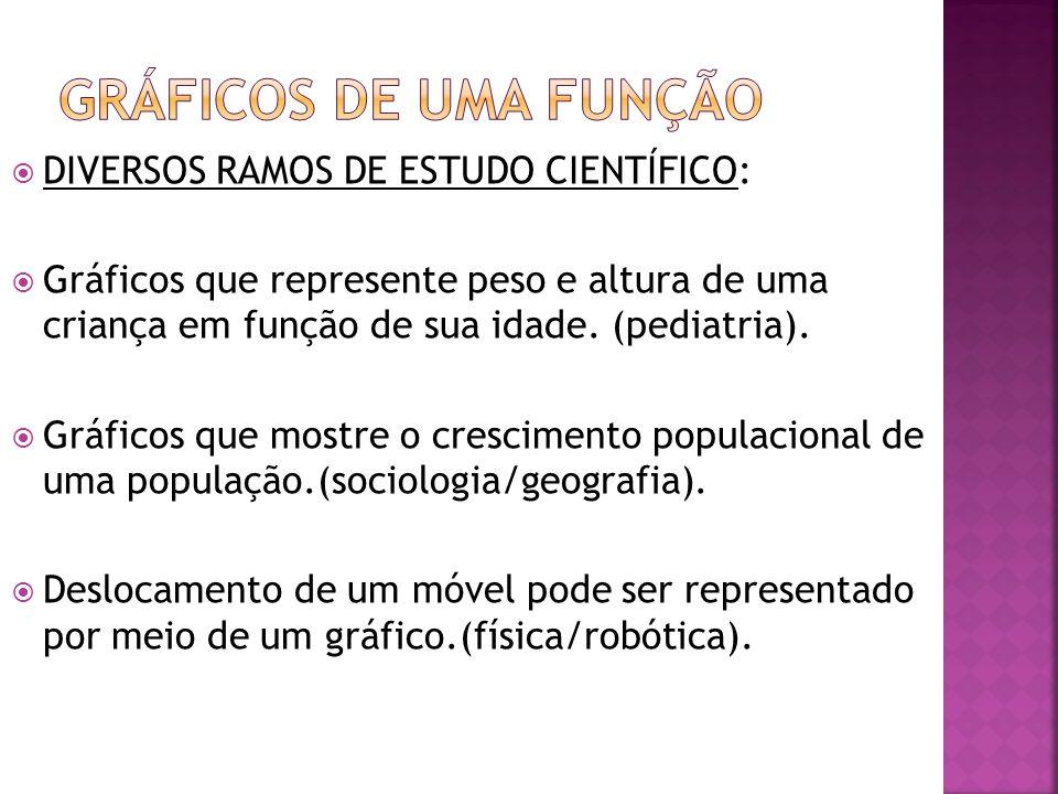 GRÁFICOS DE UMA FUNÇÃO DIVERSOS RAMOS DE ESTUDO CIENTÍFICO: