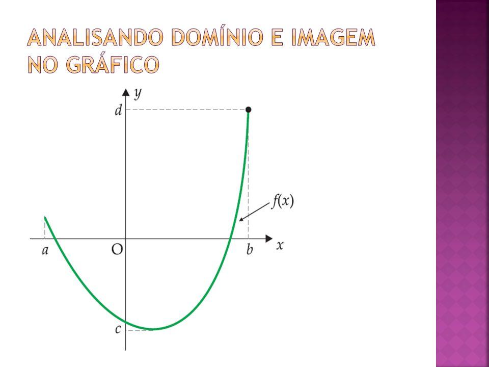 Analisando domínio e imagem no gráfico