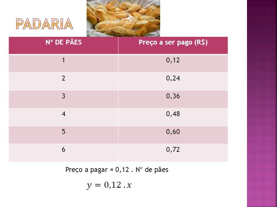 Padaria Nº DE PÃES Preço a ser pago (R$) 1 0,12 2 0,24 3 0,36 4 0,48 5