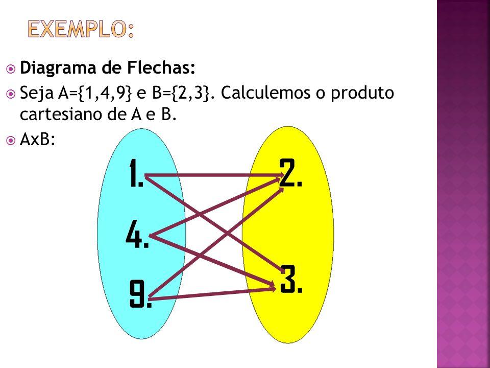 EXEMPLO: Diagrama de Flechas: