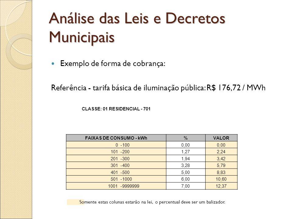 Análise das Leis e Decretos Municipais