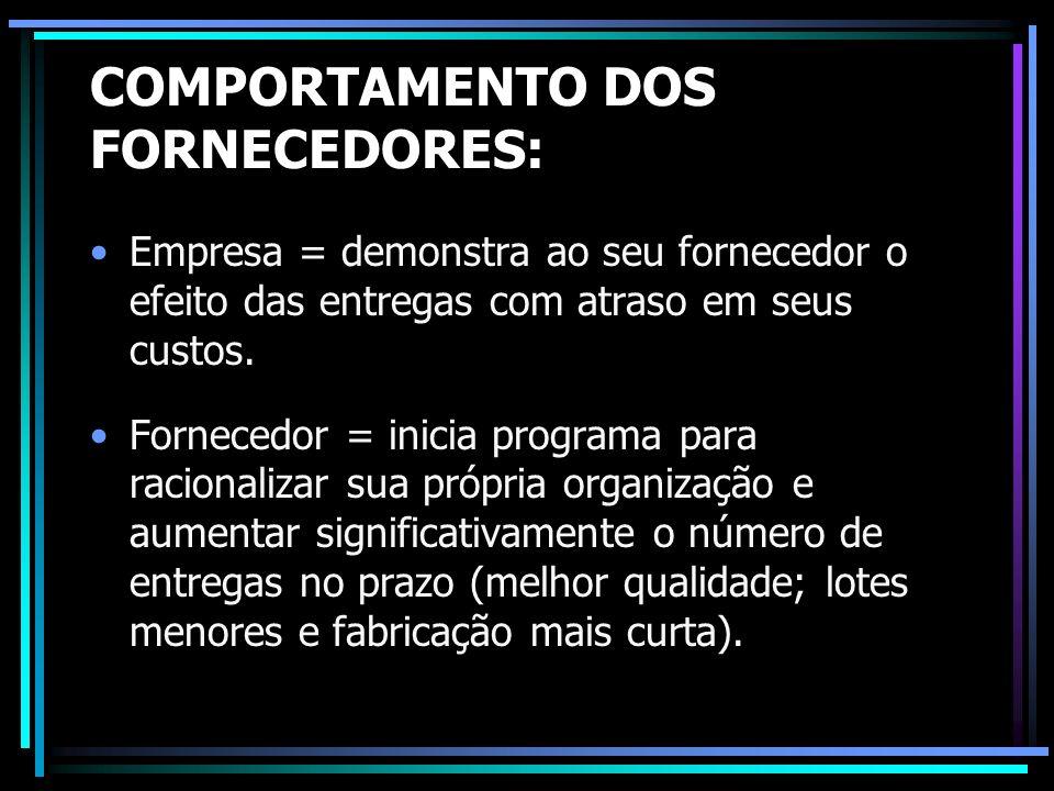 COMPORTAMENTO DOS FORNECEDORES: