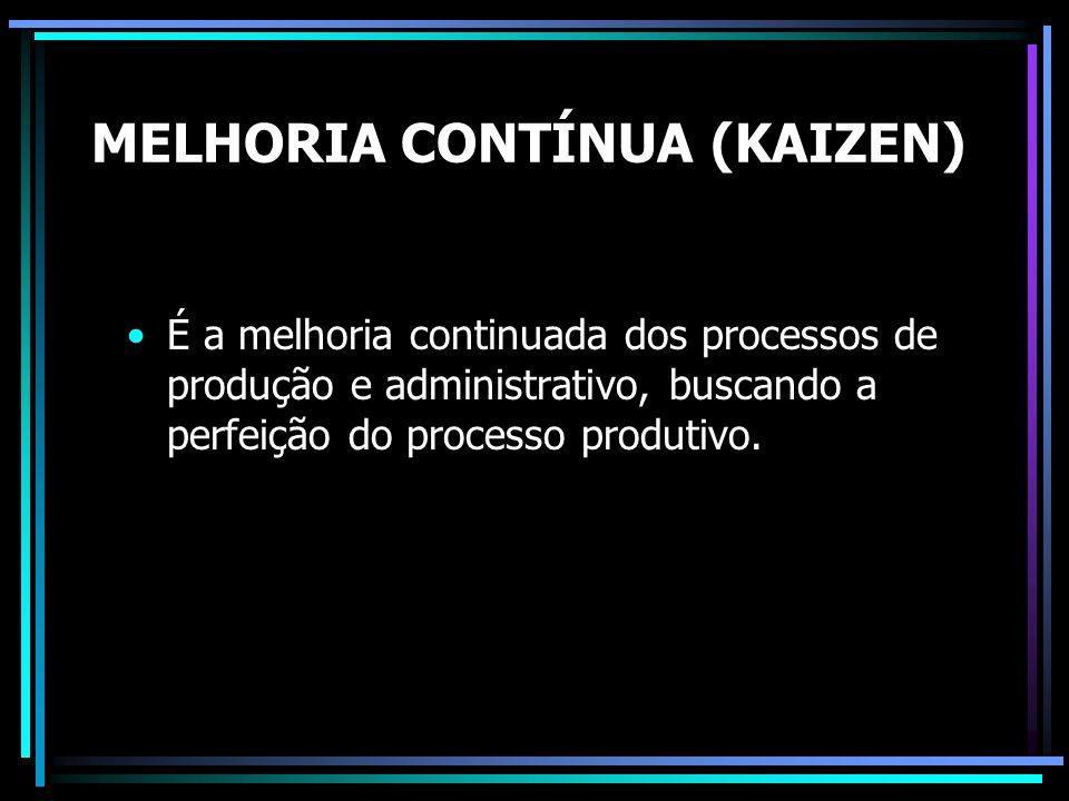 MELHORIA CONTÍNUA (KAIZEN)
