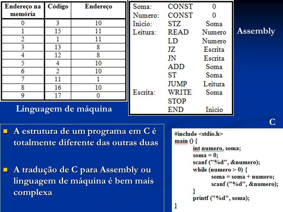 Assembly Linguagem de máquina. C. A estrutura de um programa em C é totalmente diferente das outras duas.