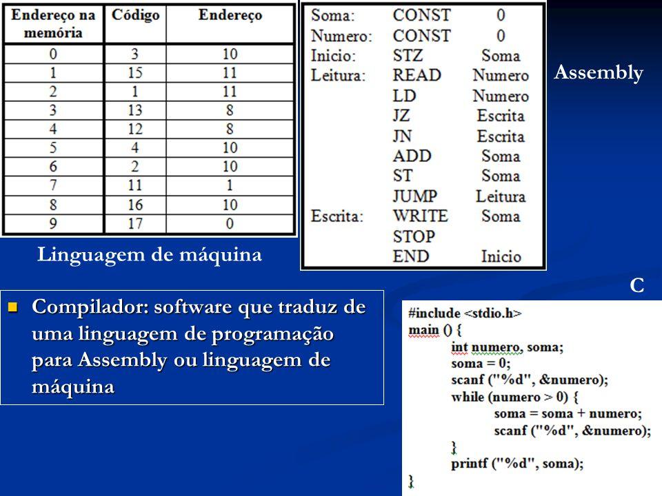 Assembly Linguagem de máquina. C.
