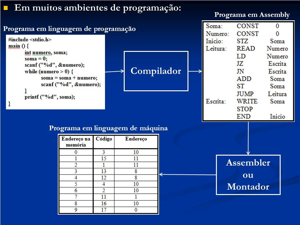 Compilador Assembler ou Montador