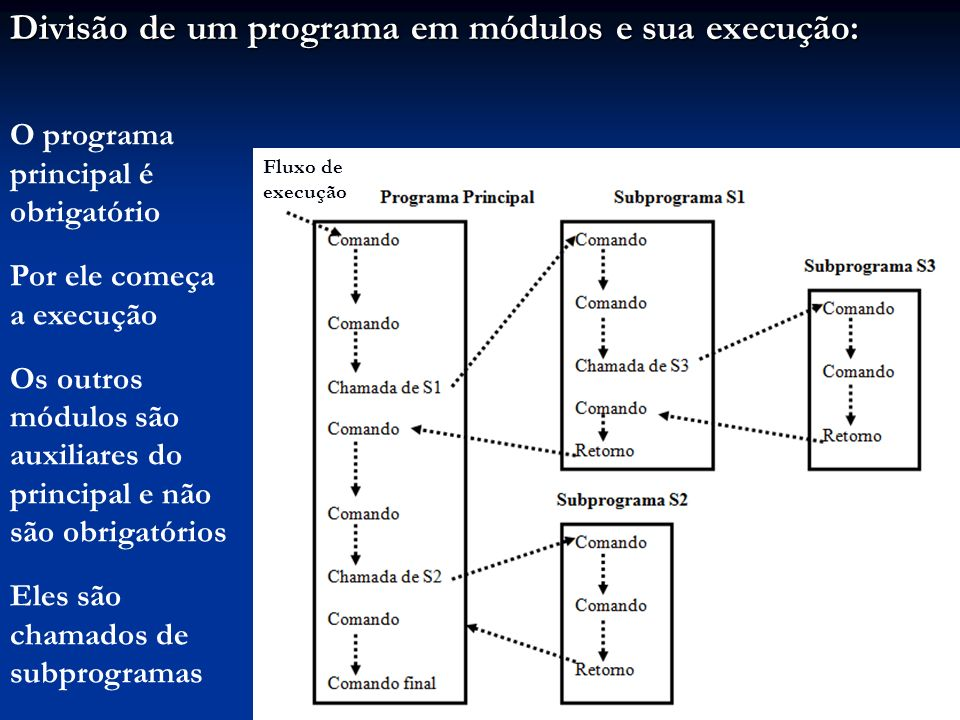 Divisão de um programa em módulos e sua execução: