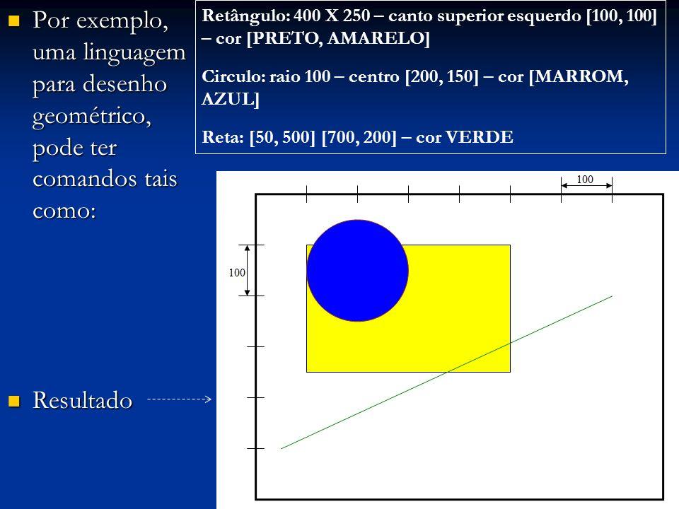 Por exemplo, uma linguagem para desenho geométrico, pode ter comandos tais como: