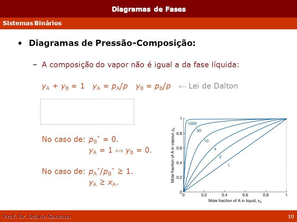 Diagramas de Pressão-Composição: