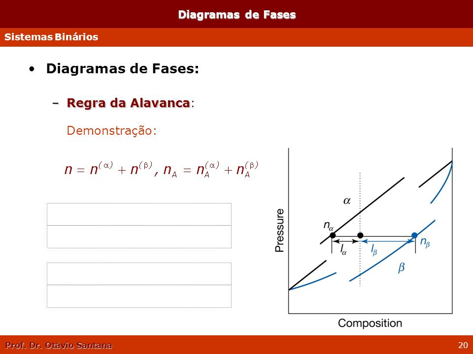 Diagramas de Fases: Regra da Alavanca: Demonstração: