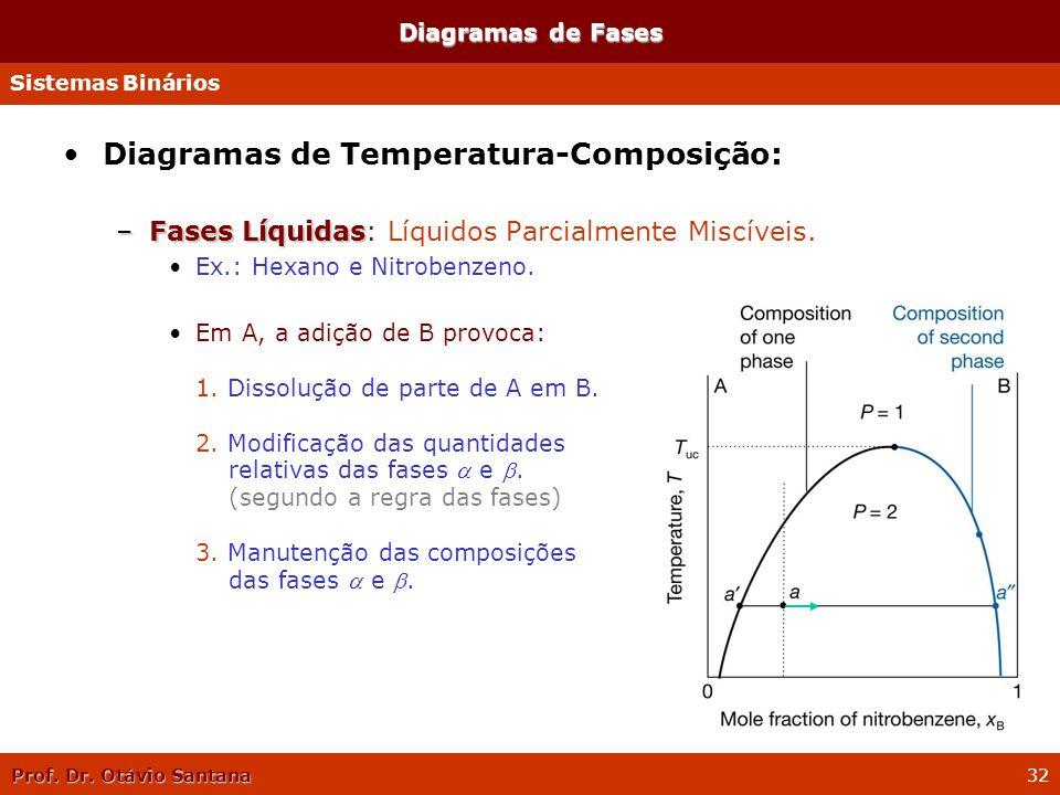 Diagramas de Temperatura-Composição:
