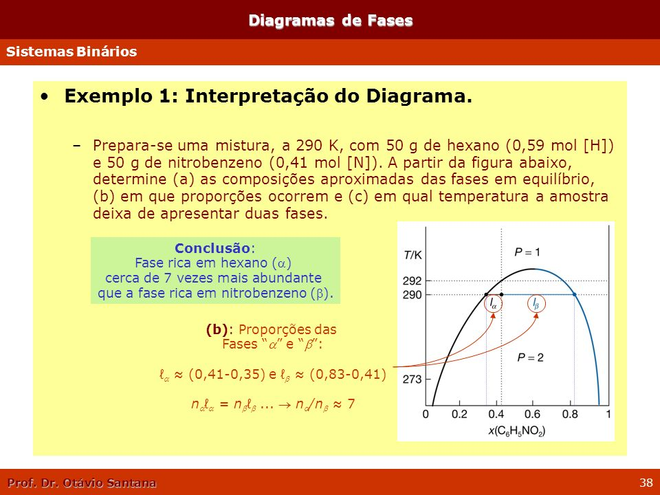 Exemplo 1: Interpretação do Diagrama.