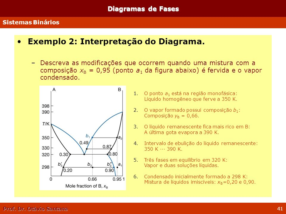 Exemplo 2: Interpretação do Diagrama.