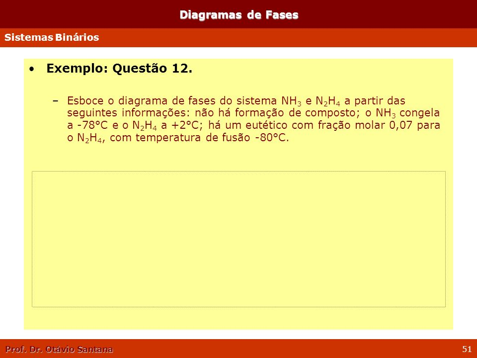 Exemplo: Questão 12. Diagramas de Fases