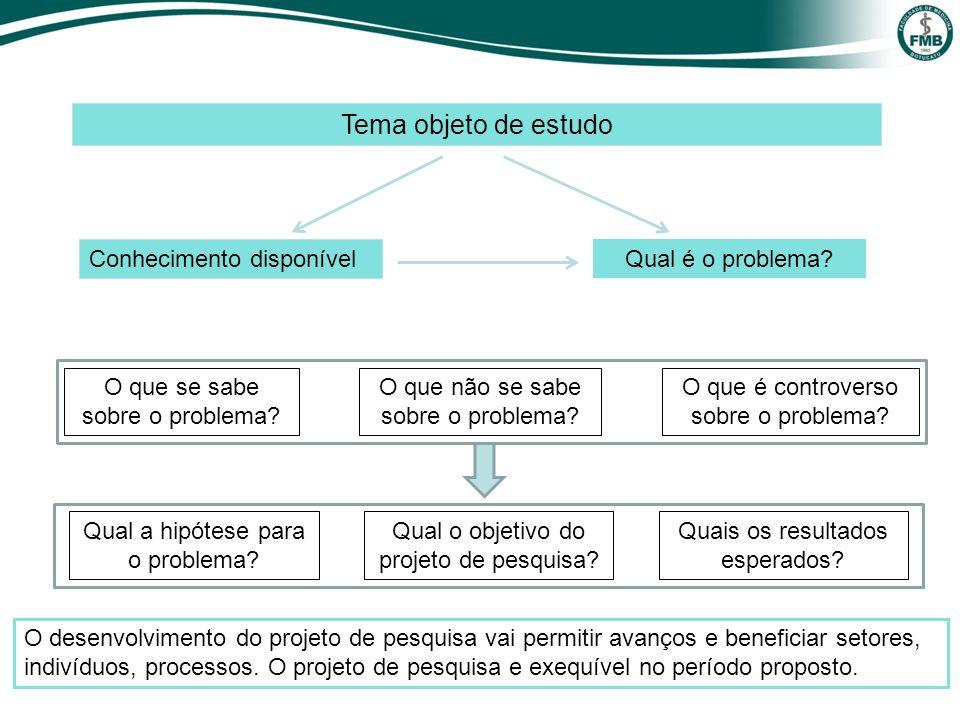 Tema objeto de estudo Conhecimento disponível Qual é o problema