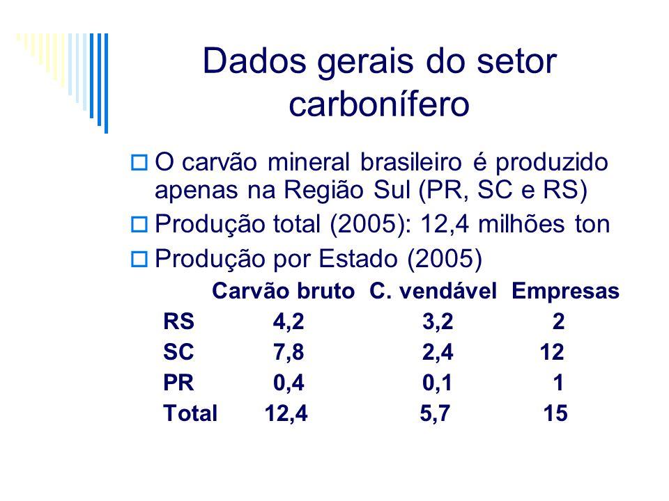 Dados gerais do setor carbonífero