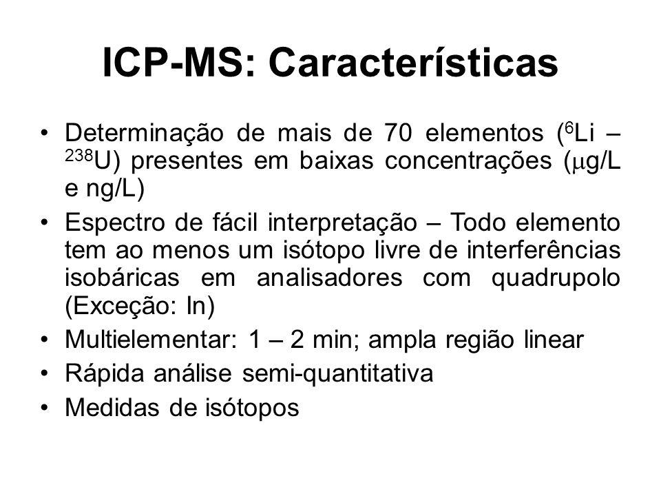 ICP-MS: Características