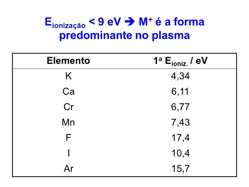 Eionização < 9 eV  M+ é a forma predominante no plasma