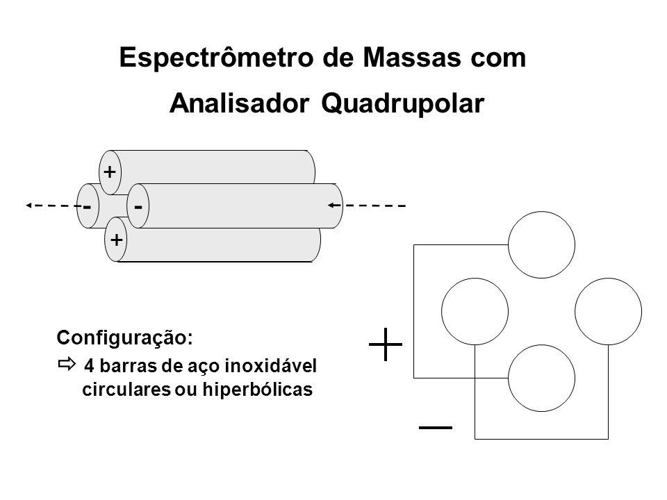 Espectrômetro de Massas com Analisador Quadrupolar