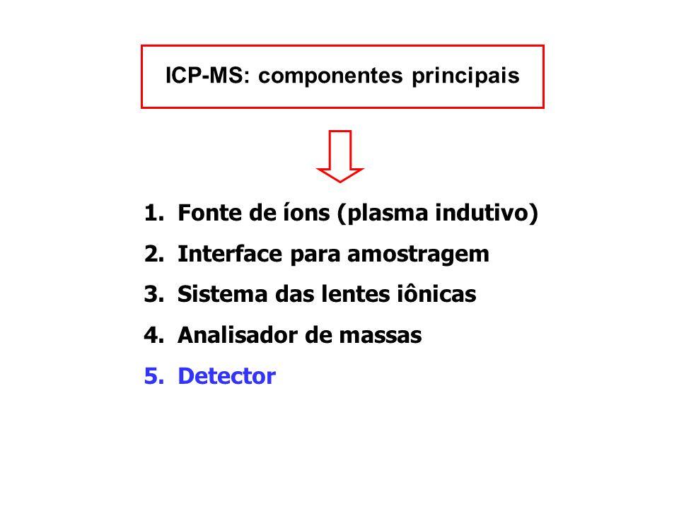 ICP-MS: componentes principais