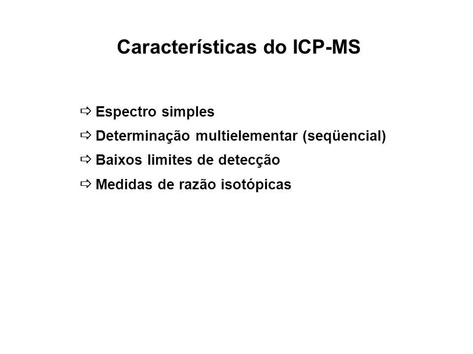 Características do ICP-MS
