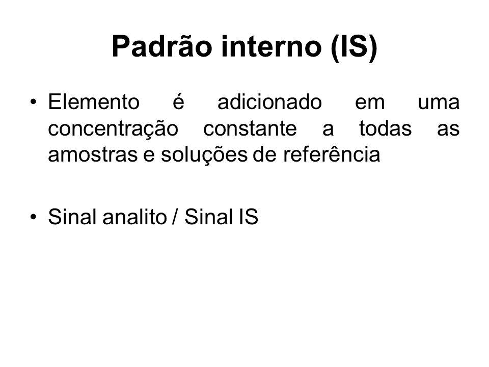 Padrão interno (IS)Elemento é adicionado em uma concentração constante a todas as amostras e soluções de referência.