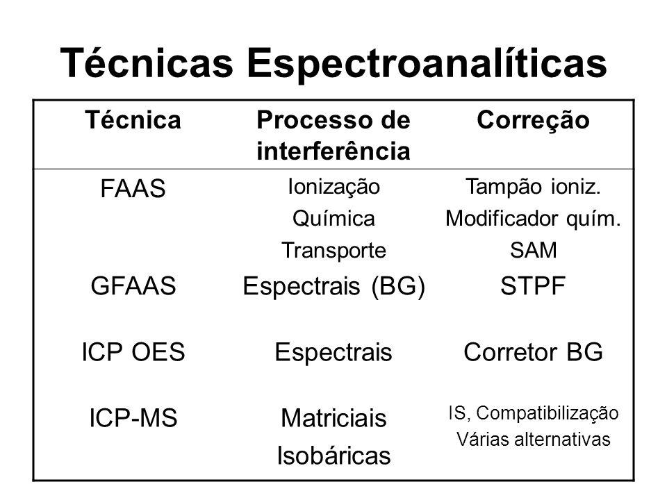 Técnicas Espectroanalíticas