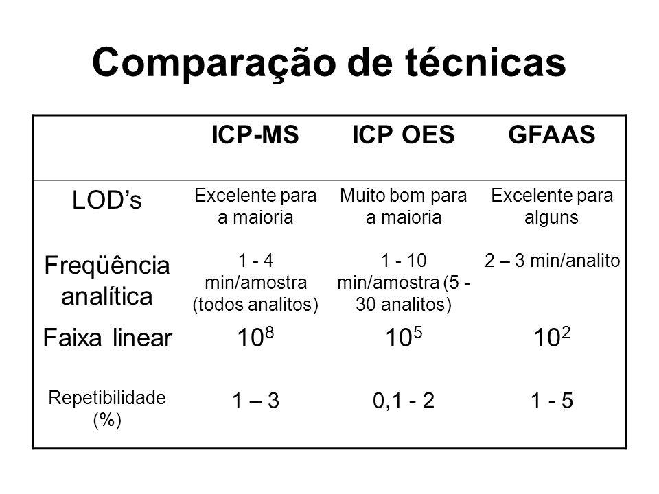 Comparação de técnicas