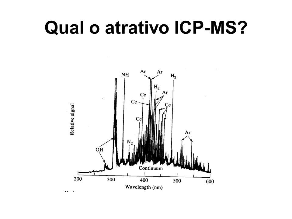 Qual o atrativo ICP-MS