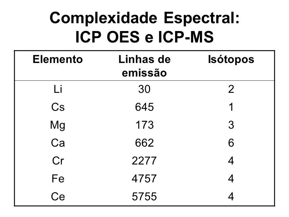 Complexidade Espectral: ICP OES e ICP-MS