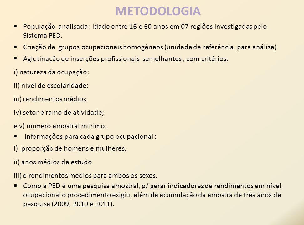 METODOLOGIA População analisada: idade entre 16 e 60 anos em 07 regiões investigadas pelo Sistema PED.